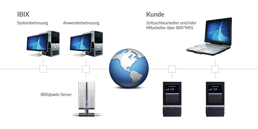Software IBIX@web: Die Systemarchitektur